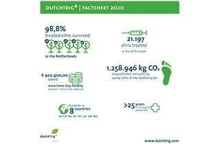 Download - Factsheet DutchTrig 2020